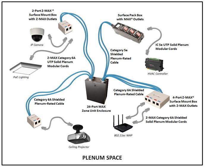 Siemon's Plenum-Rated Cabling and Connectivity Facilitates the Deployment of Intelligent Buildings