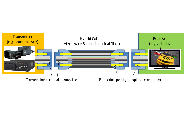 Panasonic Develops Single Cable and Connector Solution for Transmission of Full-Spec 8K Video Signals*1