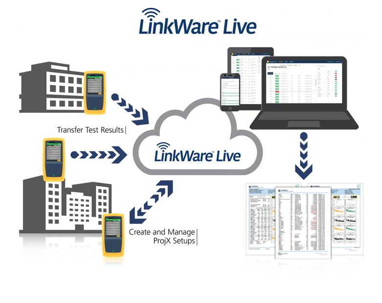 Fluke Networks Opens LinkWare Live™ Platform to Developers, Introduces LinkWare Live Affiliate Program